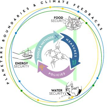 REXUS coupled resource diagram