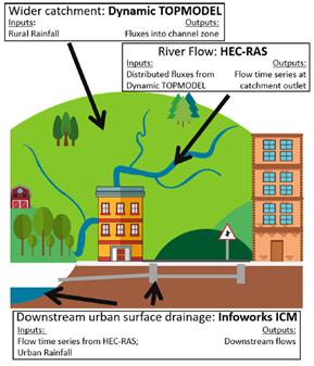 Downstream urban surface drainage